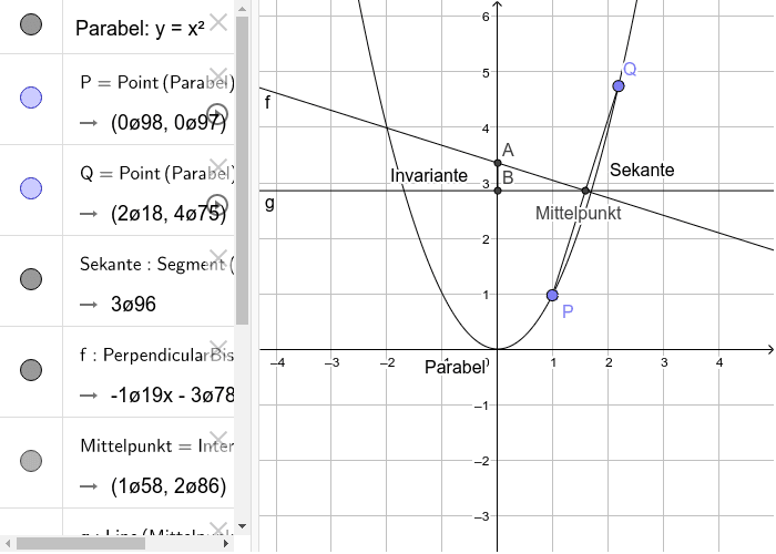 Für einen festen Punkt P ist die Strecke von A nach B für alle Sekanten durch P und einen beliebigen Punkt Q auf der Parabel gleich lang.