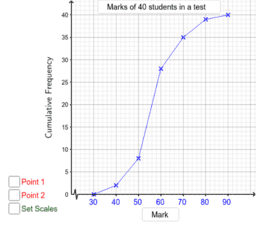 Cumulative Frequency Polygon