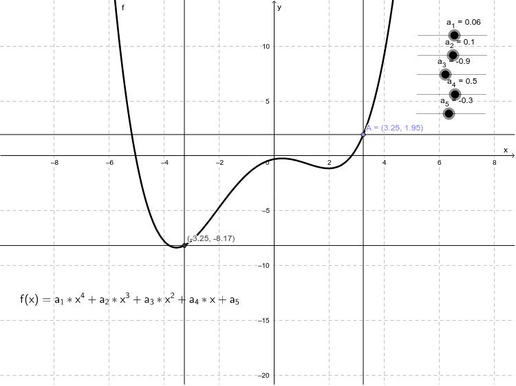 Verändern Sie die Parameter und beobachten Sie deren Einfluss auf das Symmetrieverhalten des Graphen von f. Drücke die Eingabetaste um die Aktivität zu starten