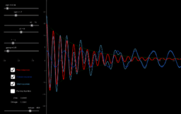 Forced Damped Oscillations