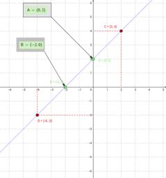 Representació de funcions lineals amb geogebra