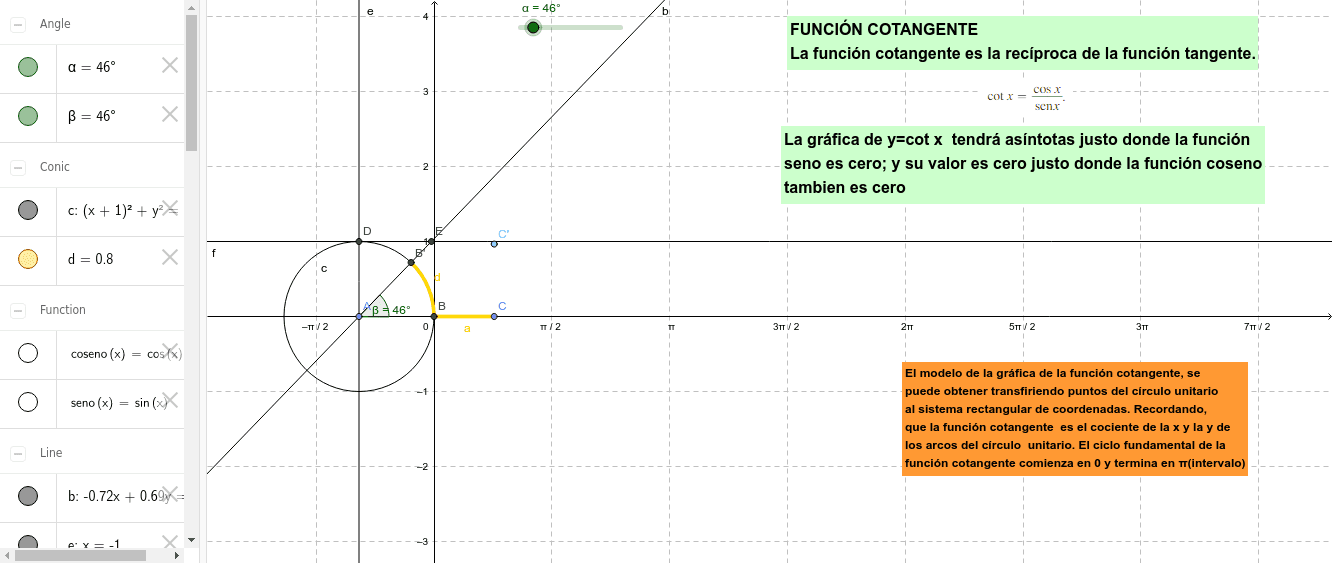 En la vista algebraica sombrea la función Seno y Coseno para ver su relación con la función Cotangente