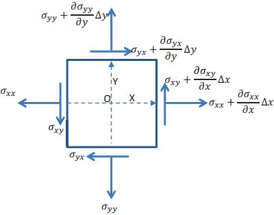 momentum's current density