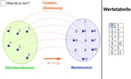 Funktion und ihre Darstellungen