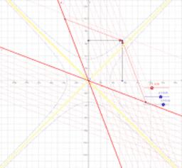 Kopie van Lorentz transformation in Minkowski diagram