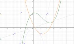 Derivace polynomů