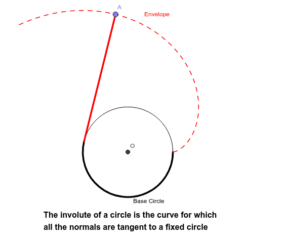 Move the point A and observe the envelope that is generated