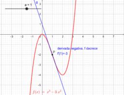Signo de la derivada y crecimiento