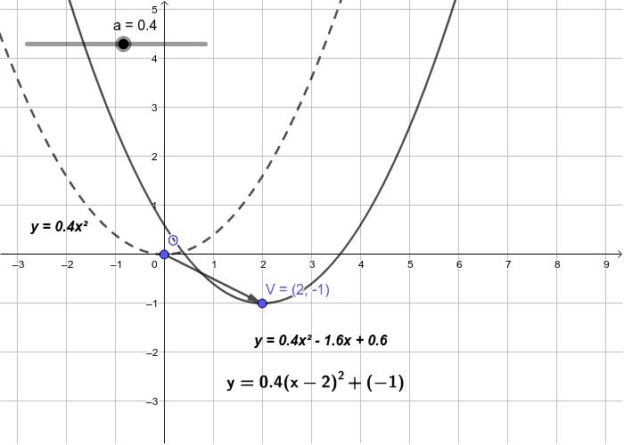 trasliamo la parabola con vertice nell'origine