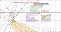 TRANS- homología- circulo en PARABOLA