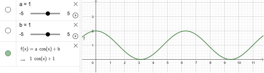 ANALIZZARE(1): Esamina la situazione problematica e individua i valori di a e b che identificano il profilo y=f(x) dell'aiuola.
