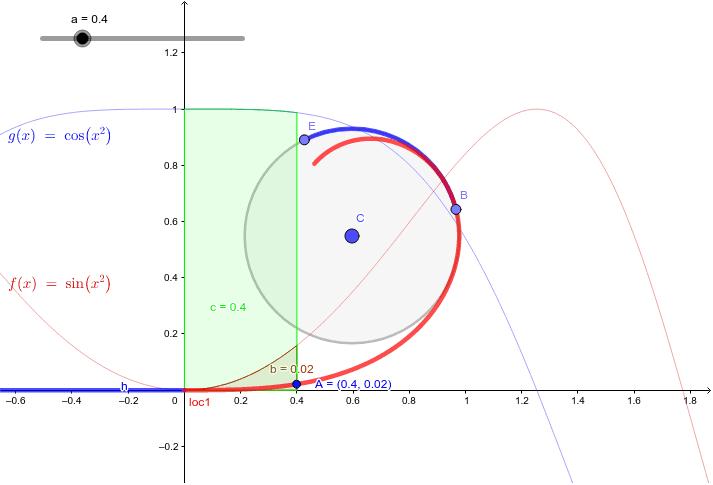 クロソイド曲線(赤い曲線)は曲率の増え方が一定。だからこれで道路を作るとハンドル操作がし易い。