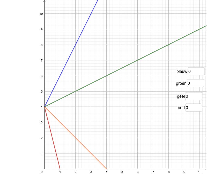 Oefening: bereken van elke grafiek hieronder het hellingsgetal. Klik op Enter om de activiteit te starten