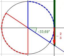 Rappresentare le soluzioni sul cerchio rende molto semplice riportarle nell'intervallo 0°-360°: basta percorrere il cerchio tra 0° e 360° e segnare tutti gli intervalli di angoli validi.