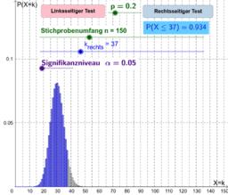 Testen von Hypothesen - Animation zu einseitigen Tests