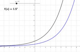 De grafiek van y=g^x en zijn afgeleide