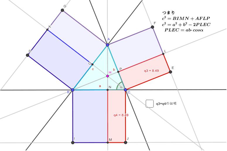 ユークリッドの証明がそのまま使える。Hが三角形の外にある場合は、Aを動かしてHを外へ。HがCと一致する時にピタゴラスの定理。 ワークシートを始めるにはEnter キーを押してください。