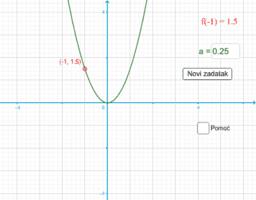 Određivanje jednadžbe f(x) = a x² - vježba