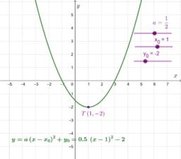 Parabola y=a(x-x_0)^2+y_0