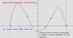 Approssimazione di Fourier