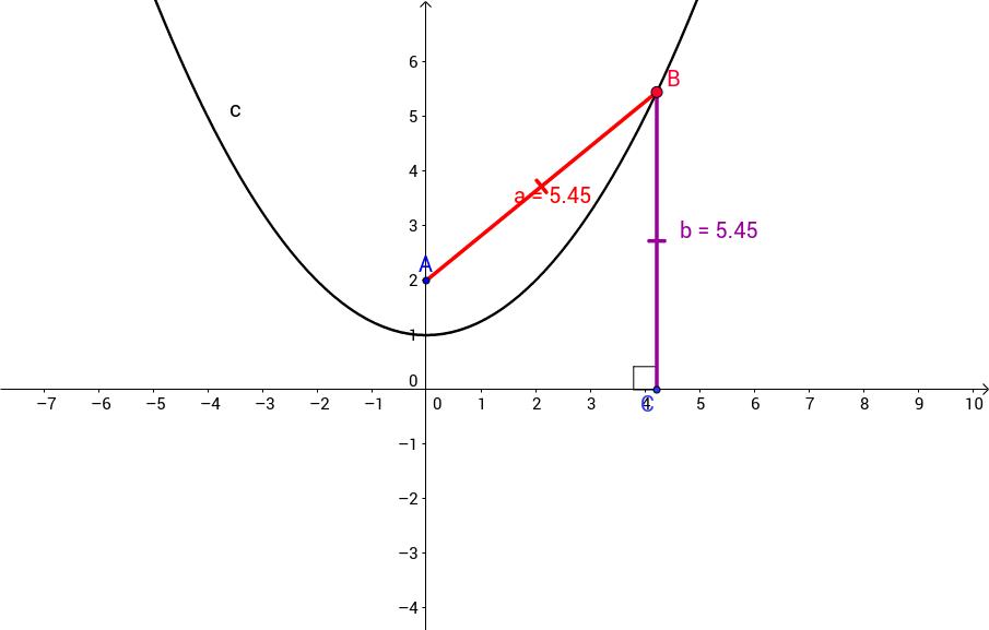 ACCESS - Parabolas