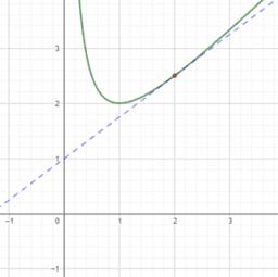 Principis de la derivació