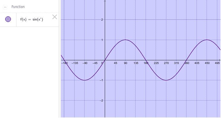 Tehtävä 3.5.4 : Trigonometrisen funktion kuvaaja, asteet Paina Enter aloittaaksesi