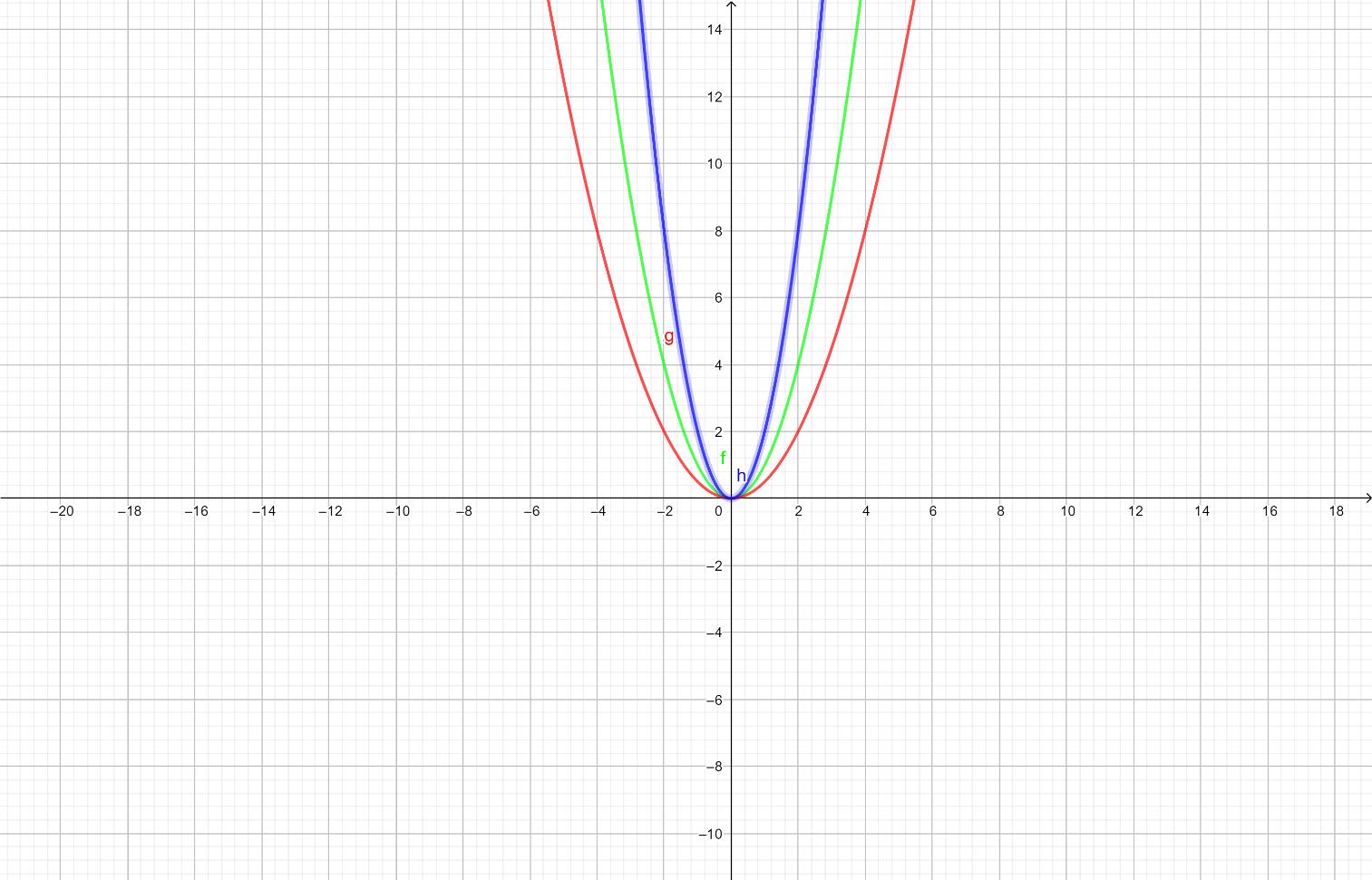 График квадратне функције