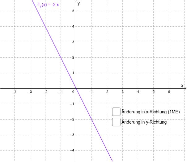Ermitteln Sie den Anstieg des Graphen von f_1 Drücke die Eingabetaste um die Aktivität zu starten