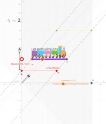 Trenino e relatività