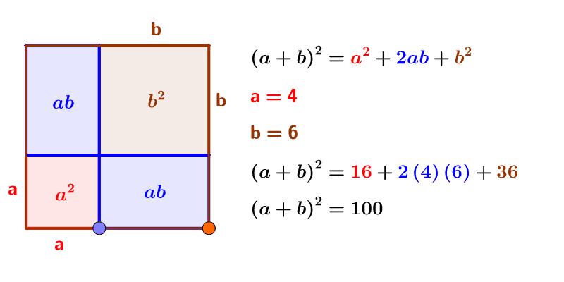 Interpretación geométrica de la fórmula del binomio. Presiona Intro para comenzar la actividad
