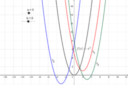 Verschobene Normalparabel, quadratische Gleichungen
