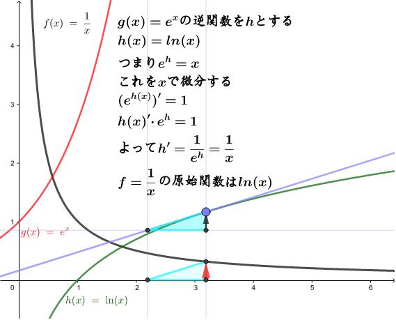 逆に微分すると1/xになる関数を見つける。 ワークシートを始めるにはEnter キーを押してください。