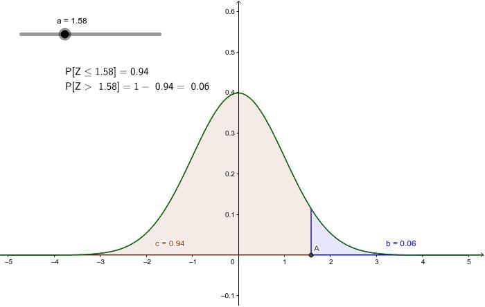 Probabilidad de Z mmayor que un valor dado, para Z > 0
