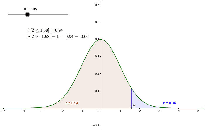 Probabilidad de Z mmayor que un valor dado, para Z > 0 Press Enter to start activity