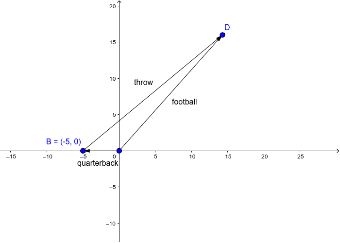 A quarterback running backwards at 5 m/s throws a football with a velocity of 25 m/s at am angle of 40 degrees with the horizontal.  Press Enter to start activity