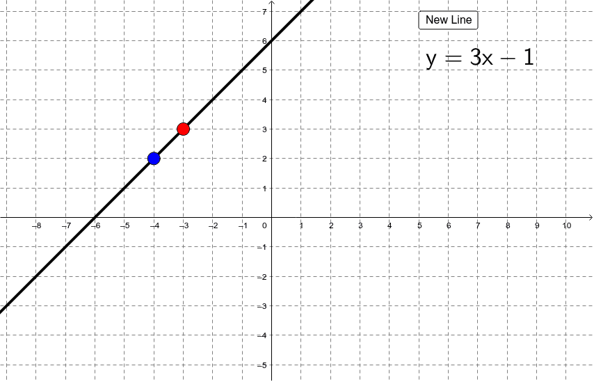 Move each point so that both the line's slope and y-intercept match the equation given.