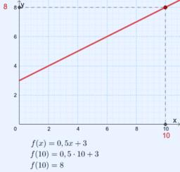 f(x) = y