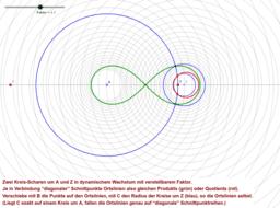 Kreisscharen dynamisch wachsend, Produkt & Quotient