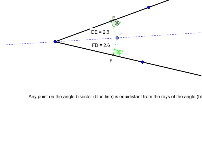 Any point on the angle bisector (blue line) is equidistant from the rays of the angle.