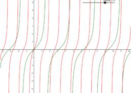 Transformace funkce tangens