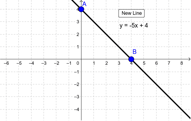 Graphing a line Press Enter to start activity