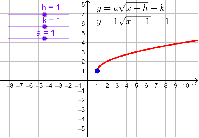 Square Root Transformations
