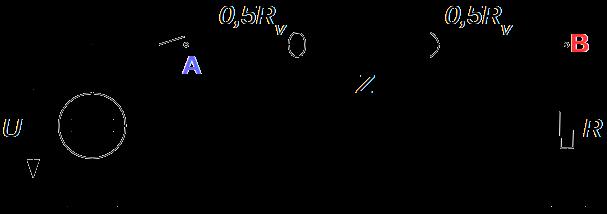 Grafická konstrukce vln na vedení o vlnové impedanci Z po sepnutí spínače v místě A Bergeronovou metodou. Vedení je možno nastavit jako ztrátové s odporem R[sub]V[/sub]. Ztráty na vedení jsou aproximovány prvky se soustředěnými parametry - polovina odporu R[sub]V[/sub] je na začátku vedení a druhá polovina na konci. Zátěžný odpor je možné nastavit od stavu vedení nakrátko (R=0) po stav téměř naprázdno (R=10[math]k\Omega[/math]).