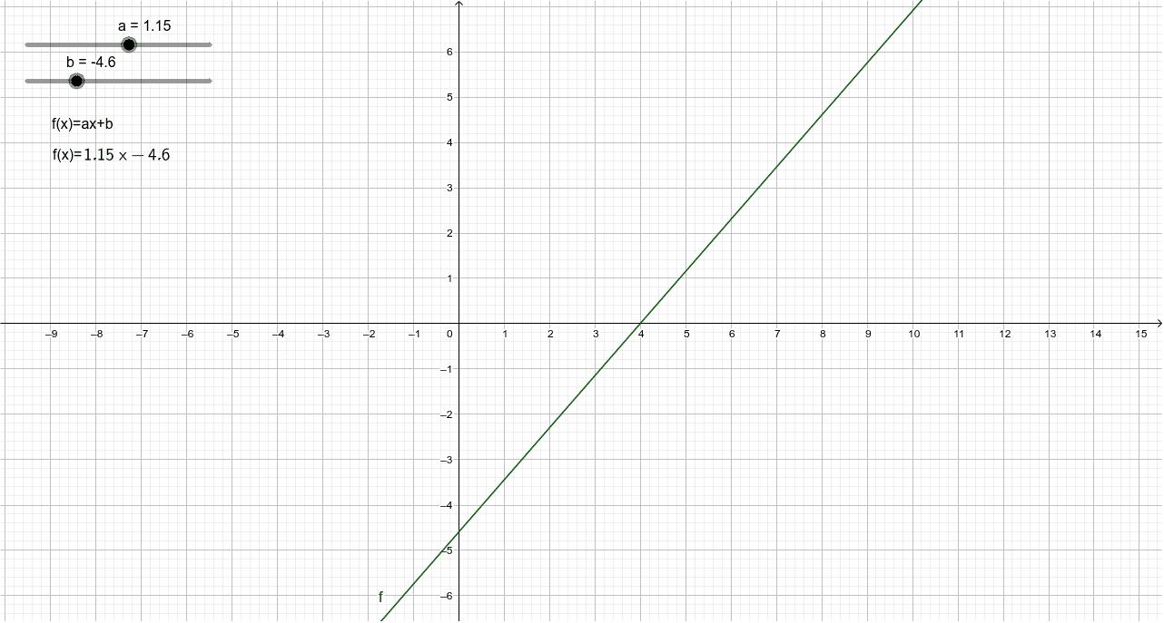 Transformaciones de la función lineal. Press Enter to start activity