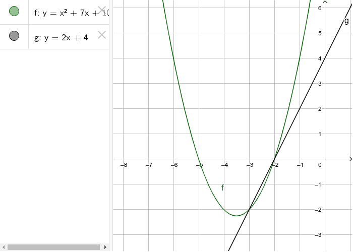 Solve the equation x^2 +7x +10 = 2x+4 using the graphs below