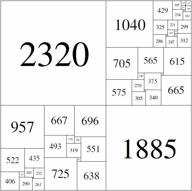 observa como ejemplo este otro cuadrado con una cantidad total de 55 subdivisiones cuadradas