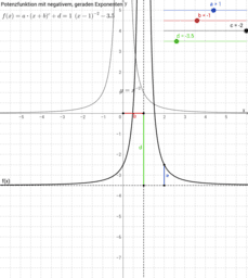 Potenzfunktion mit negativem, geraden Exponenten