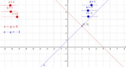 Lineares Gleichungssystem graphisch lösen