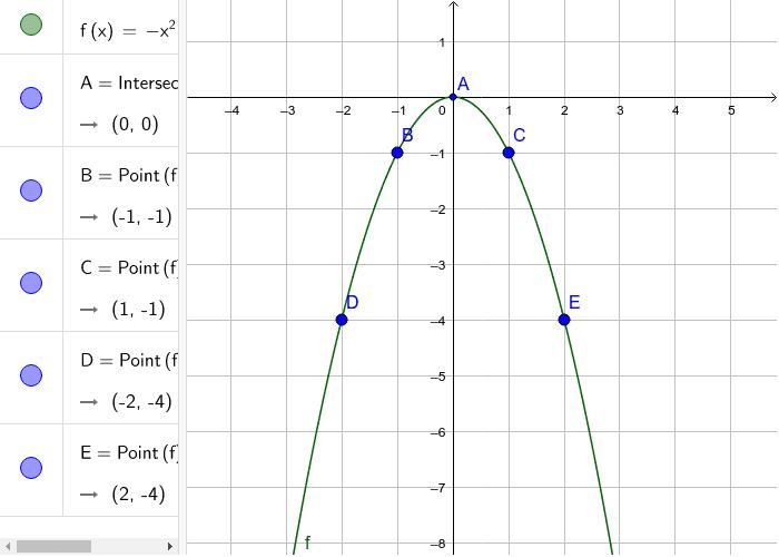 Kvadratna funkcija primjer 5 Pritisnite Enter kako bi započeli aktivnost